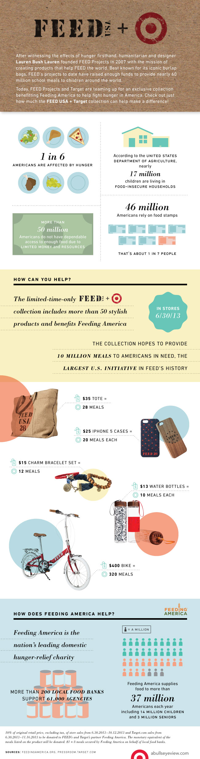 [infographic] Feed Usa + Target: A Fashionable Way To Fight Hunger