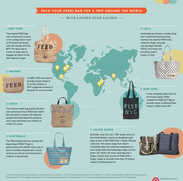 Pack Your Feed Bag For A Trip Around The World With Lauren Bush Lauren