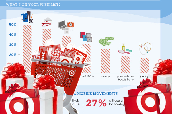 2011 Holiday Shopping Forecast